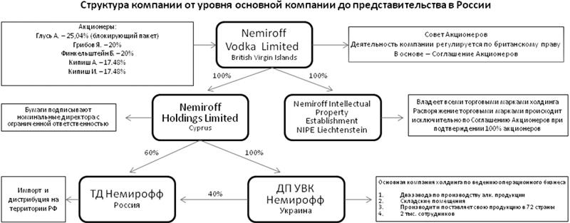 Структура составлена на основе анализа открытых источников.  Схема рейдерского захвата.