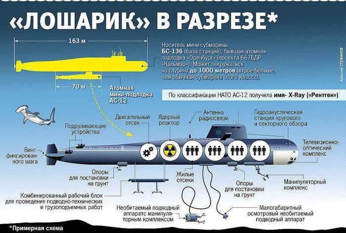 Кто виноват в гибели 14 подводников АПЛ «Лошарик»?