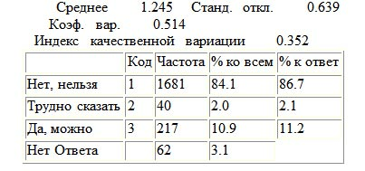 Отношение российского общества к ювенальной юстиции