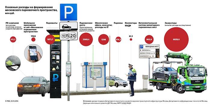 Расследование РБК: кто зарабатывает на платной парковке в Москве